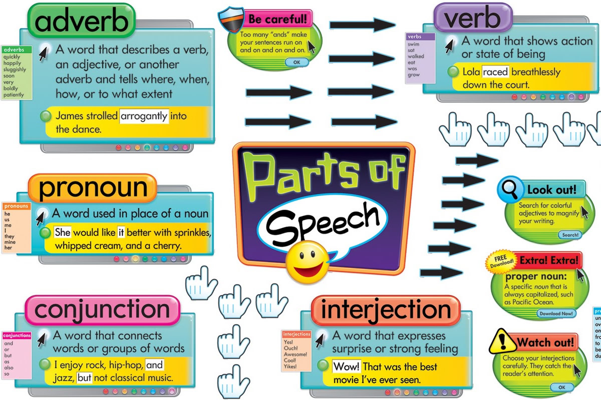 Eight Parts of the English Language